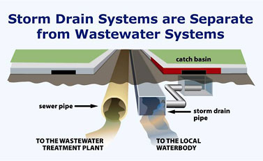 Storm water and you make the connection city of santa for House drainage system pdf