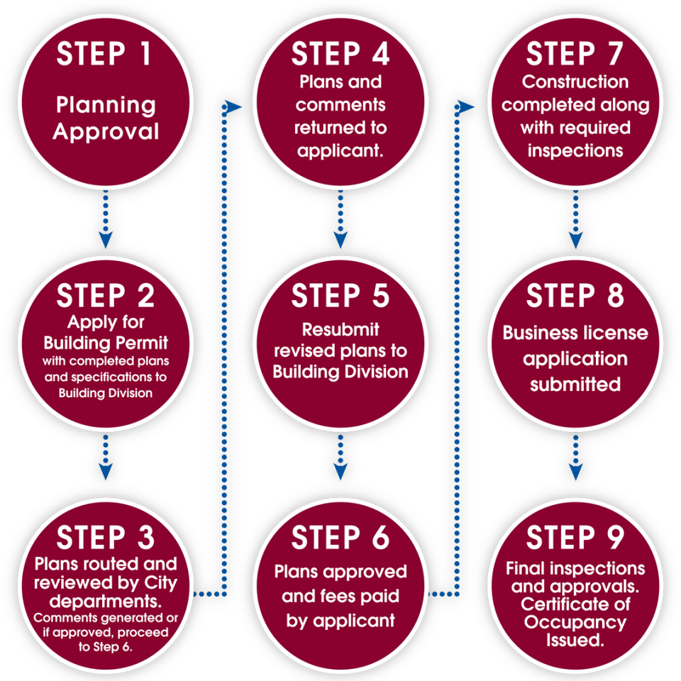 Graphic reading flow chart depicting the 9 steps