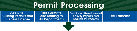 Graphic reading Permit Processing with link to that webpage